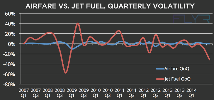 Airlines operated with fuel prices well in excess of $100 per barrel for  several years, but now they can adjust to much lower levels.