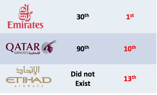 This ranking chart shows how quickly gulf carrier capacity has grown since 1998