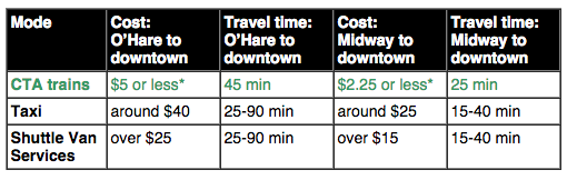Current options for getting to and from Ohare (Image:  CTA)