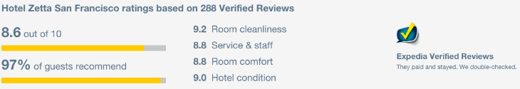 Expedia's verified reviews are posted on the hotel booking page