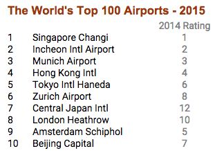 World's top 10 airports according to SkyTrax