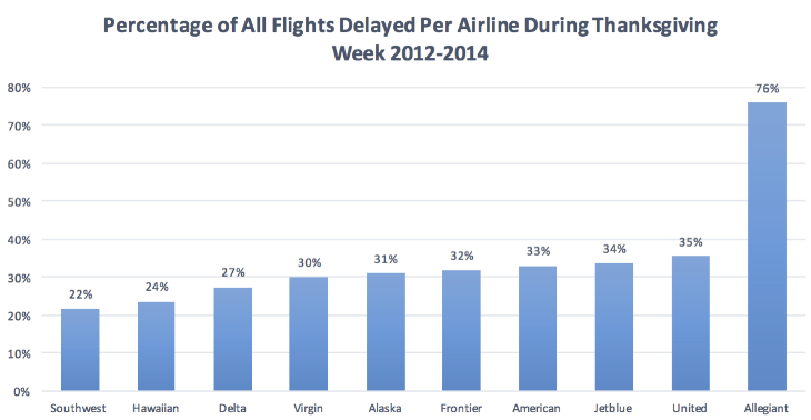 Airline ontime performance