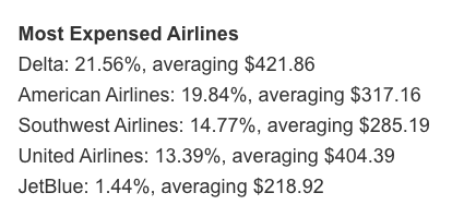 Check out how much more Delta earns per traveler compared to other carriers (Image: Certify)
