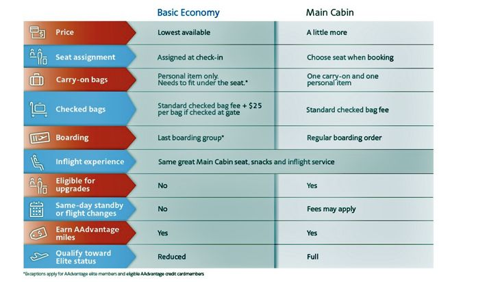 A comparison of Basic Economy and Main Cabin fares. (Image: AA)