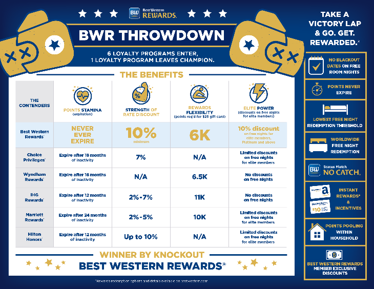Best Western throwdown chart