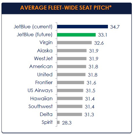 Even with the cuts, JetBlue has a chart showing that it's legroom will still be better than others. (Image: JetBlue)