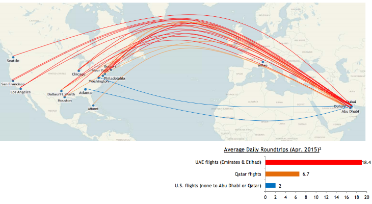 US airlines vs Emirates, Etihad, Qatar. Who cares ... on united route map 2015, air transat route map 2015, kenya airways route map 2015, emirates routes map europe, emirates airlines map, lufthansa route map 2015,