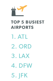 Watch out for surprise crowds on weekends at the top 5 airports according to A4A
