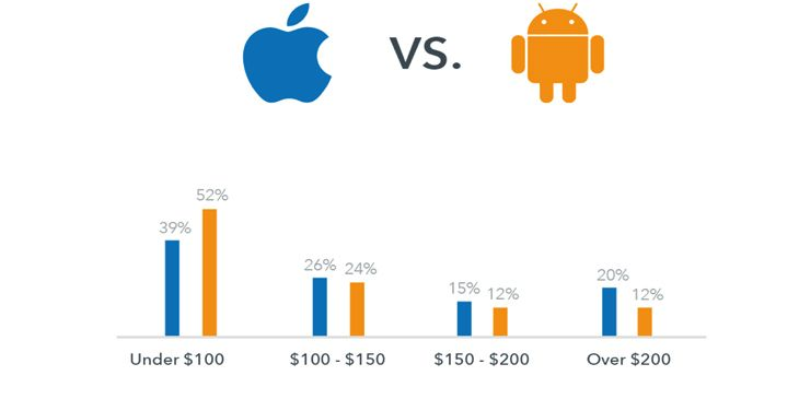 Spending comparison, Apple vs. Android users. (Image: trivago.com)