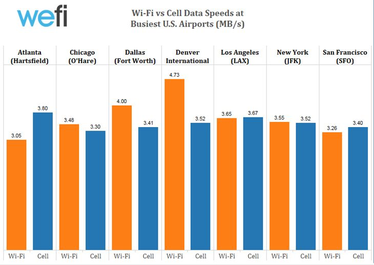 Wi-Fi vs. cellular speeds. (Image: Wefi)