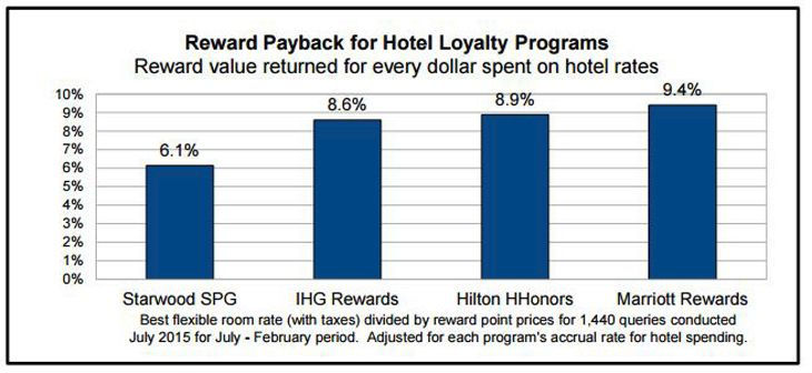 hotelrewards