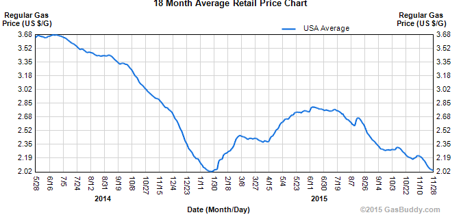 Gas prices have plummeted this year (Source: Gasbuddy.com)
