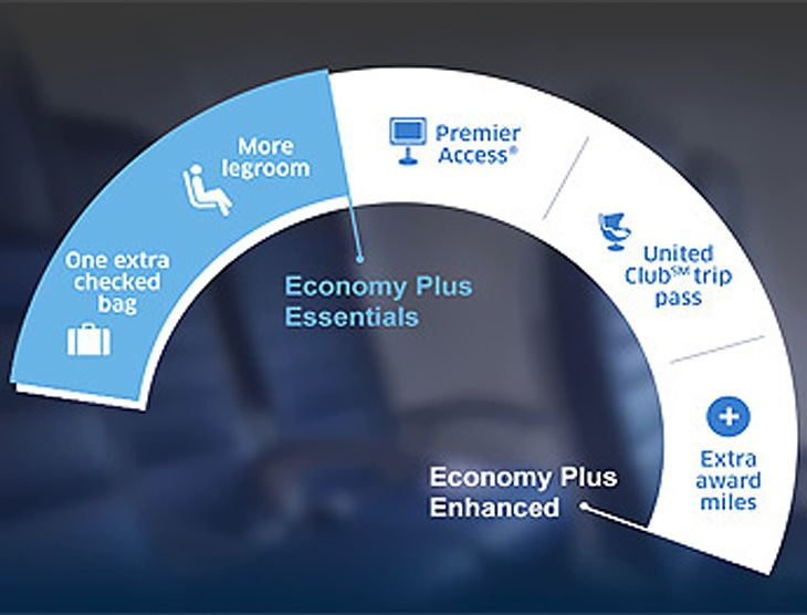Chart summarizes elements of Economy Plus options packages. (Image: United)