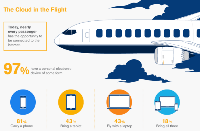 IcelandAir says it has inflight wi-fi on 95% of its transatlantic flights