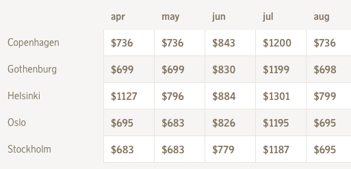 These super low fares are ROUND TRIP! Seriously cheap for mid summer