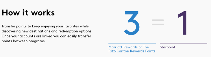Screenshot from the Marriott Rewards site