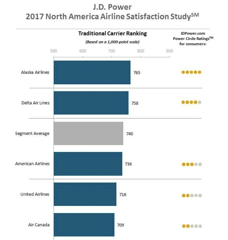 Apparently the takeaway from these numbers is that customers really like to  know that their airline listened to them and cared enough to reply. 73384b8f6c295