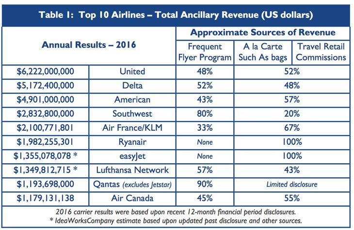 But here s the thing  The study included the sale of frequent flyer miles  in its calculation of ancillary revenues. Miles are sold mostly to the big  banks ... 5bc4681cf21da