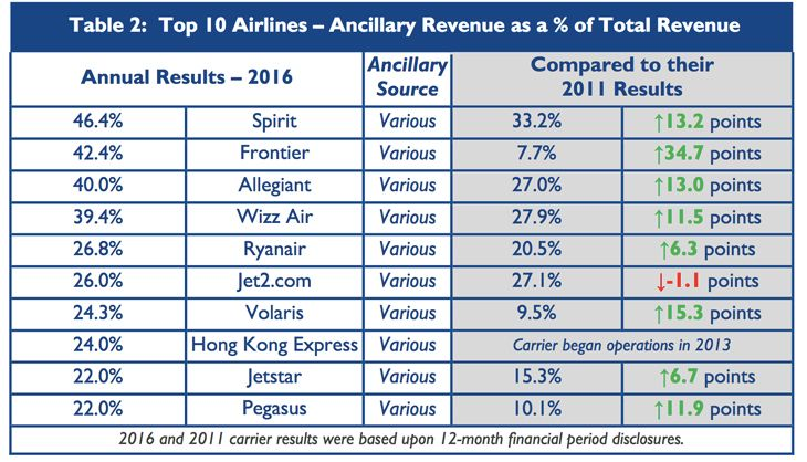 Frontier switch to a ultra-low-cost business model in 2014 after it was  acquired by new owners. Frontier s average revenue per passenger of  115  includes ... 8f10bd559db5a