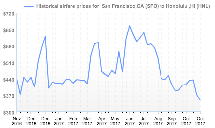 16b66e7193d9 SFO-HNL fares dipping to new lows according to this fare history chart from  Fare Detective